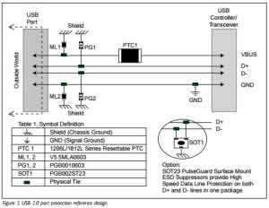 App note: Protecting the Universal Serial Bus from over voltage and overcurrent threats