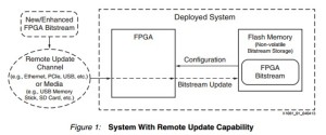 App note: QuickBoot method for FPGA design remote update