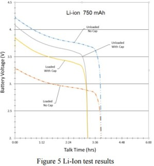 App note: Enhancing cellphone battery performance during GSM pulses through the use of a paralle ...