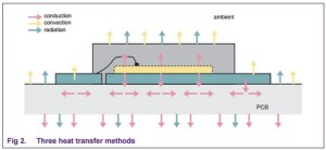 App note: Thermal behavior of small-signal discretes on multilayer PCBs