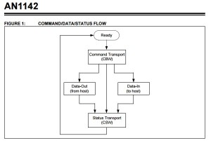 App note: USB Mass storage class on an Embedded Host