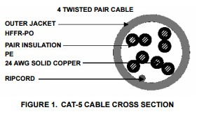 App note: Transmitting SXGA video signal through 1kft (300m) CAT-5 cable