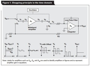 App note: Auto-zero amplifiers ease the design of high-precision circuits