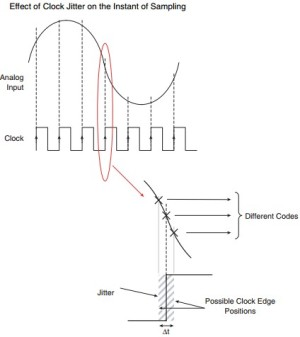 App note: High-speed input clock issues