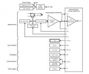Blood Pressure Meter Design Using Microchip's Analog Devices and PIC24F Microcontrollers