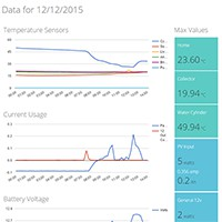 Nest and Solar Logger Update 12