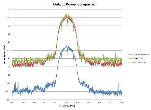 raspberry_pi_2_external_antenna_power_output
